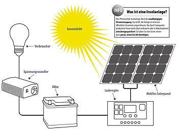 revolt solar inselanlage solarpanel 50 w mit blei akku laderegler wechselrichter. Black Bedroom Furniture Sets. Home Design Ideas