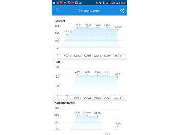 7in1-Körperanalysewaage aus Glas mit Bluetooth, App und Nutzer-Erkennung 10