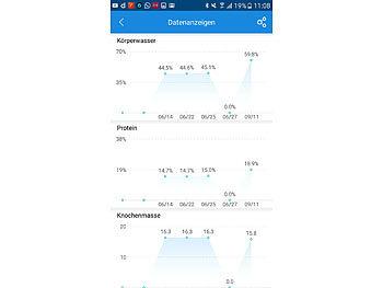 7in1-Körperanalysewaage aus Glas mit Bluetooth, App und Nutzer-Erkennung 7