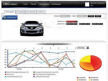 Lescars Gps Car Control Modul Gps Tracker Gt 55 Pv Fur Obd2